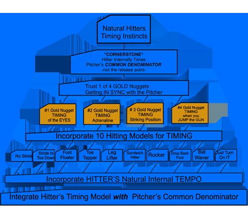 Hitting-Formula-Flow-Chart-Resize